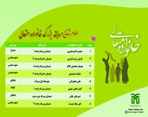 اعلام نتایج مسابقه بزرگ آموزش خانواده متعالی- خرداد ماه 1400